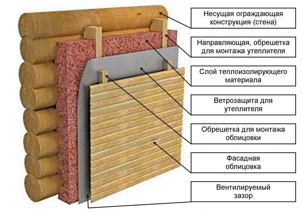 Материал для бани