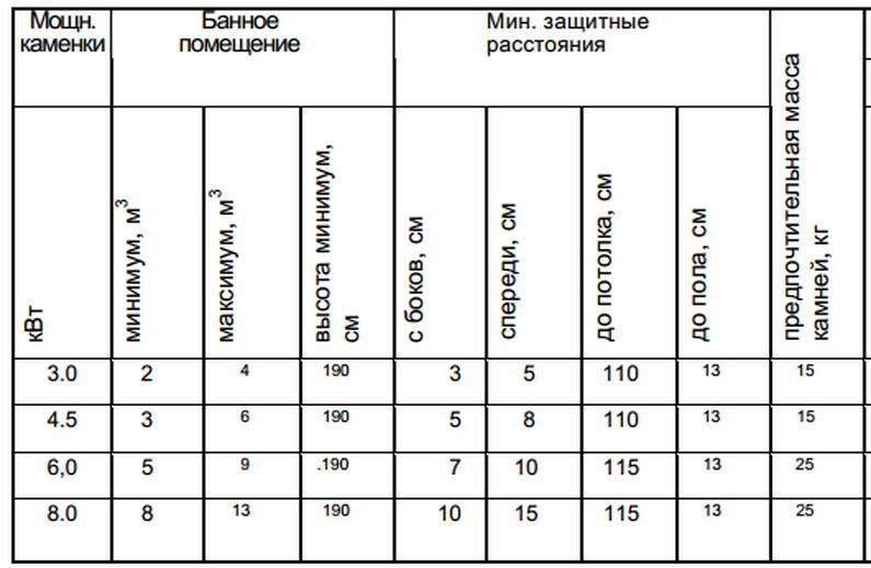 Таблица расчета мощности печи для бани